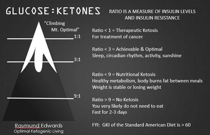Glucose Ketones Index