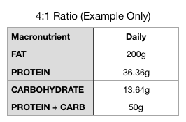 Keto_Ratio