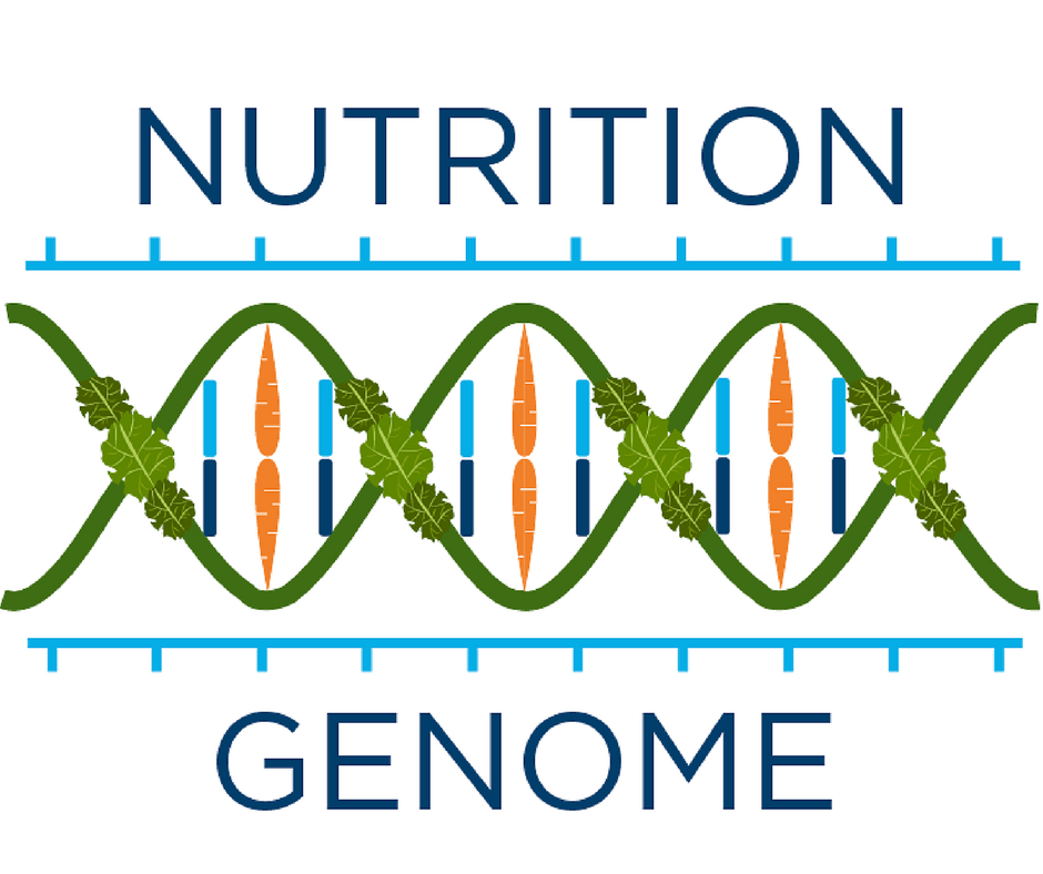 Order Your Nutrition Genome Kit!
